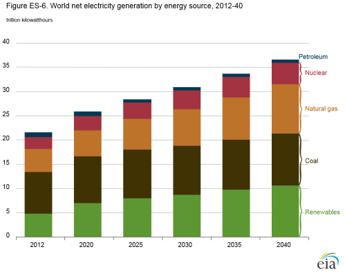 small resolution of world net electricity generation by energy sources renewables coal natural gas nuclear