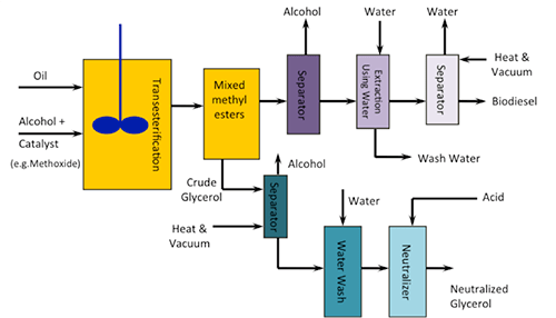diagram of water purification process suburban rv furnace wiring schematic best site harness 9.2 the reaction biodiesel: transesterification | egee 439: