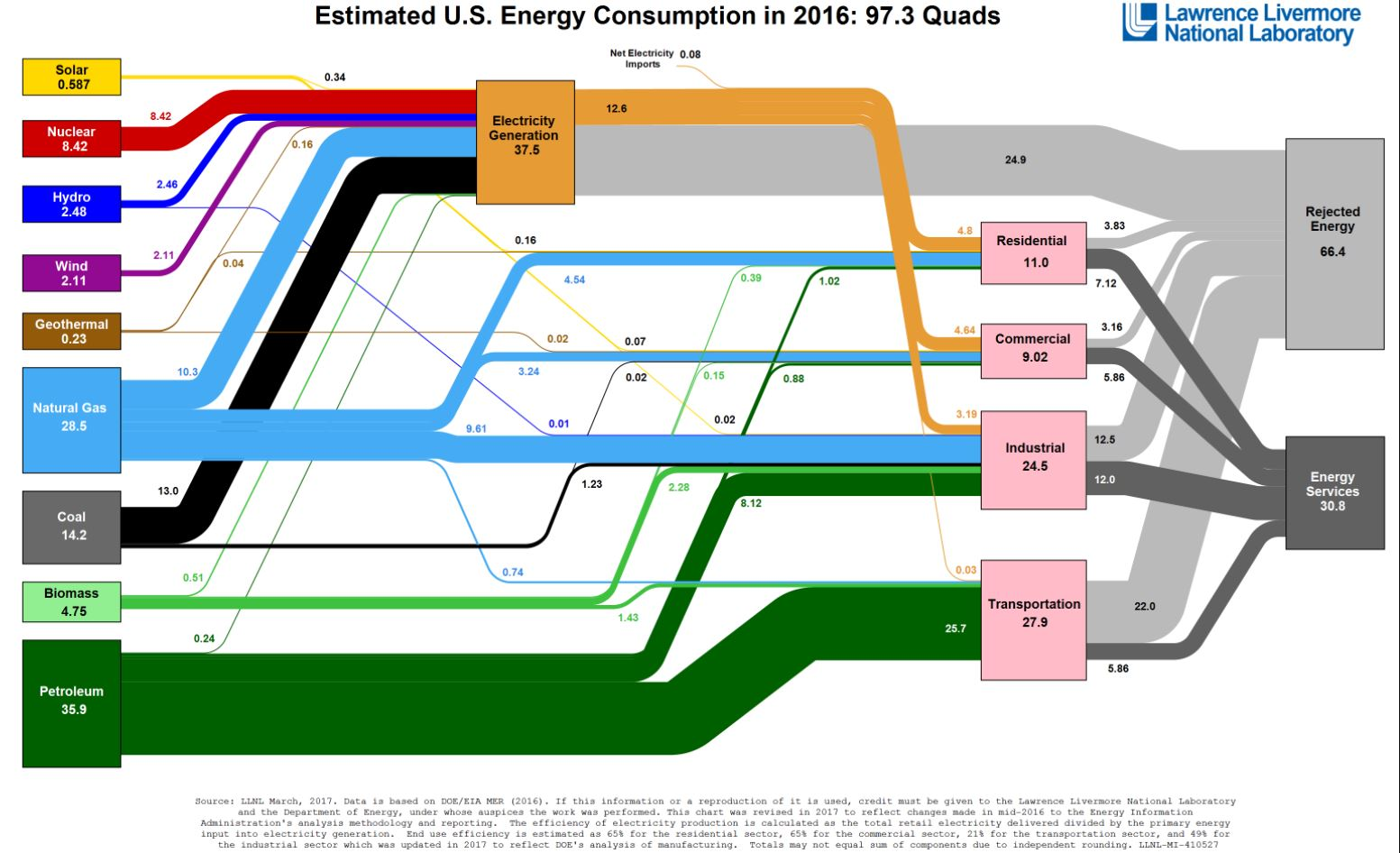 sankey diagram of wind obd2 to obd1 alternator wiring quantifying energy em sc 240 and sustainability