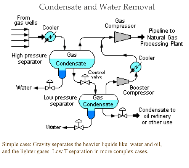 oil refining process diagram 480 volt 3 phase plug wiring natural gas processing | fsc 432: petroleum