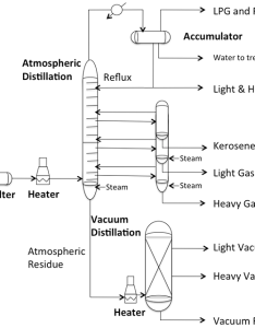 An overall flow for fractional distillation of crude oil as described in text above also atmospheric and vacuum units fsc petroleum refining rh  educationu