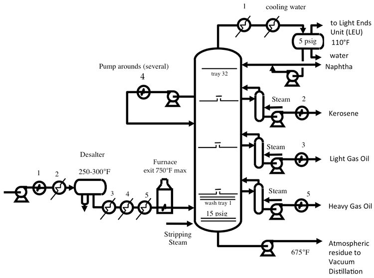 Process Flow Diagram Distillation Column