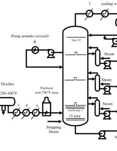 schematic diagram of atmospheric distillation unit illustrating the feed heat exchangers pump around loops also and vacuum units fsc petroleum refining rh  educationu