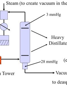 Vacuum distillation unit and processing paths for the distillates also atmospheric units fsc petroleum refining rh  educationu