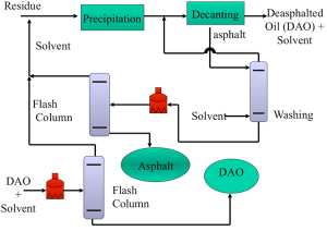 Simplified Flow Diagram of a Deasphalting Process | FSC