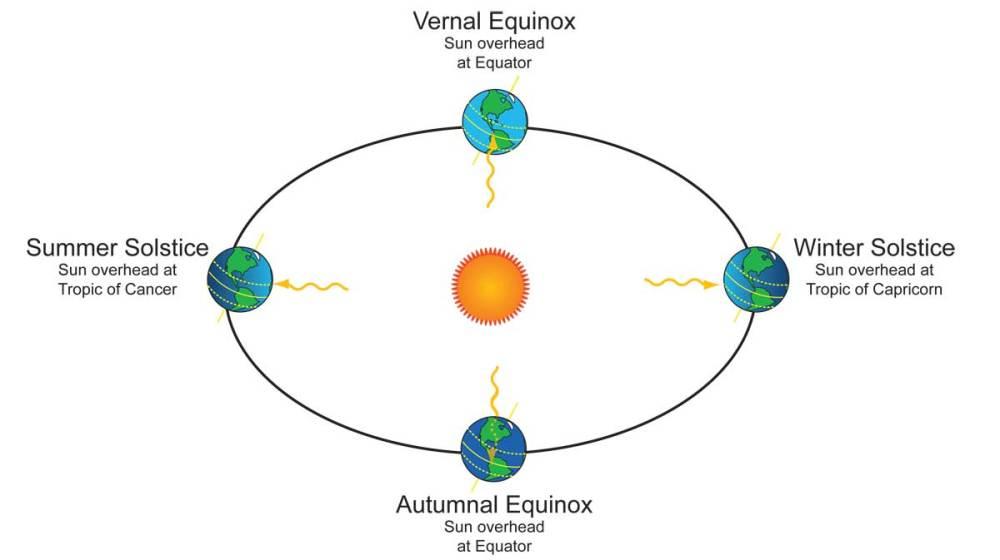 medium resolution of graphic depicting all four solstices