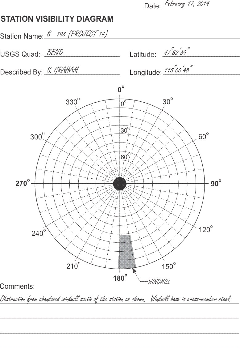 Visibility Diagram and Satellites Azimuth/Elevation Tables