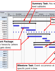 Gantt charts for time management also geog geospatial technology rh  educationu