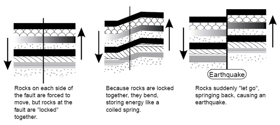diagram of elastic energy