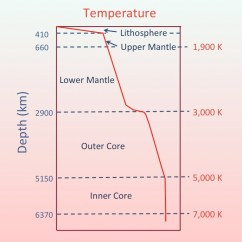 Blank Diagram Of Earth S Layers Mercruiser Trim Pump Solenoid Wiring The Structure Marcellus Community Science Graph Temperature Vs Depth Layer