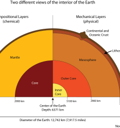 the structure of the earth marcellus community science draw a diagram showing the structure of the earth diagram showing the layers of the earth [ 2636 x 1916 Pixel ]