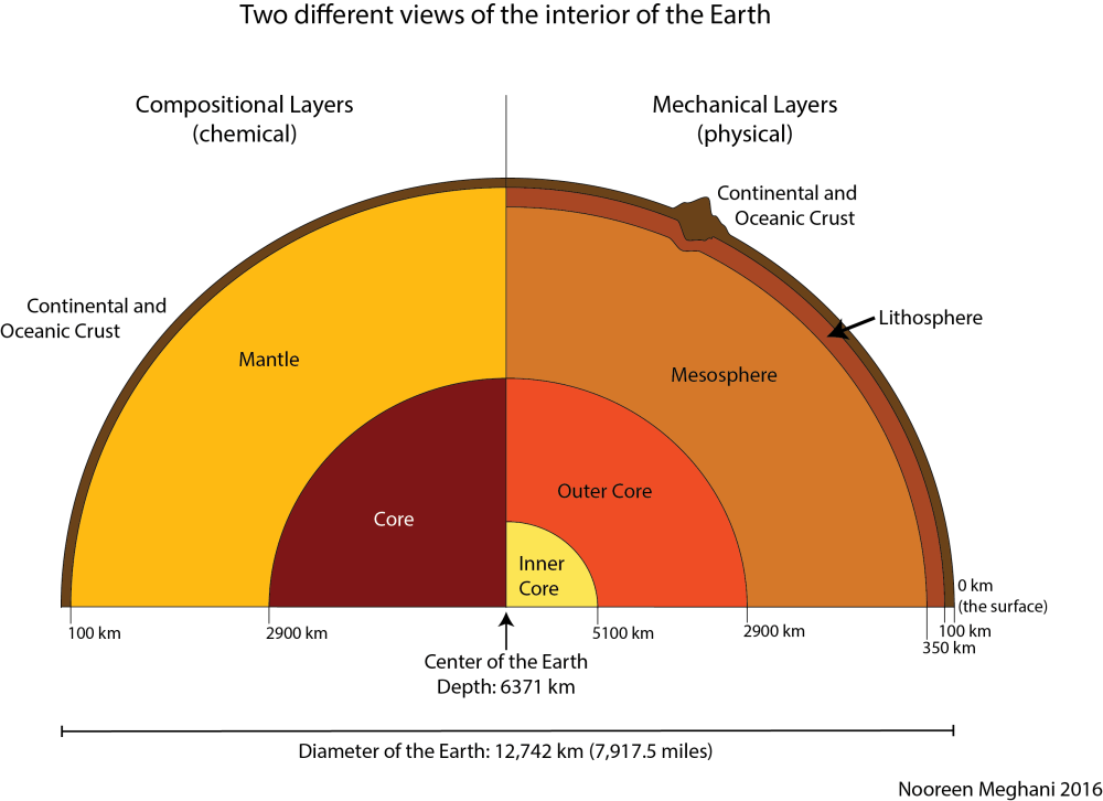 medium resolution of layers of the earth