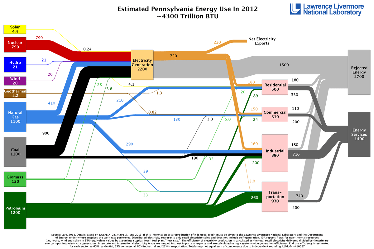 hight resolution of pennsylvania state sankey diagram for 2012