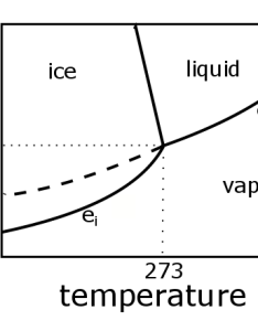 Phase diagram for water most pressures and temperatures that are relevant to the atmosphere also vapor clausius clapeyron equation rh  educationu