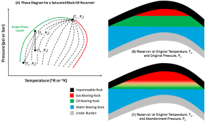 29: Saturated Black Oil (Low Shrinkage Oil) Reservoirs | PNG 301: Introduction to Petroleum and