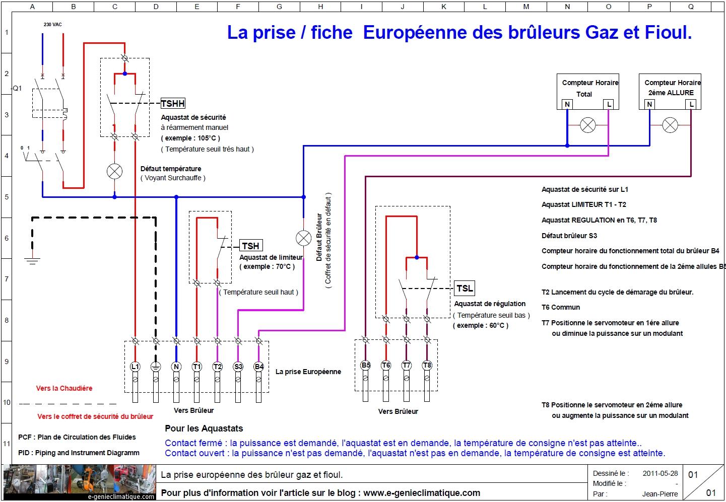BG03 Comprhension De La Fiche Europenne Des Brleurs Gaz