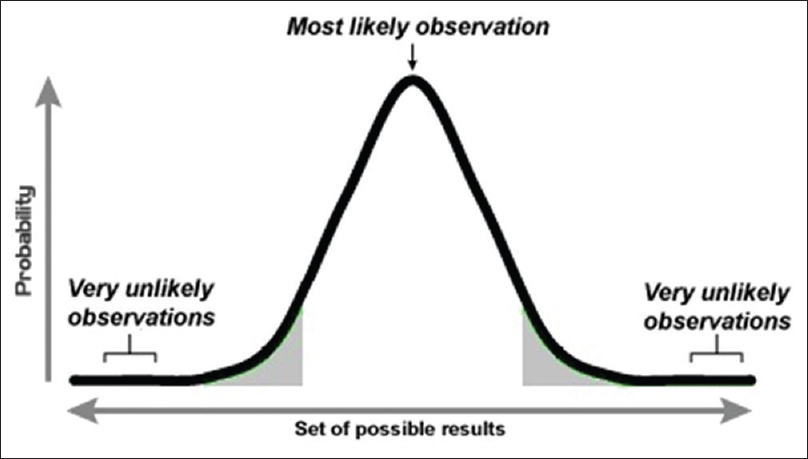 Biostatistics series module 2: Overview of hypothesis