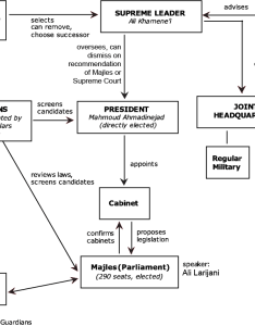 Structure of the iranian government da cruz chart also iran latin american and   national security rh  irfo