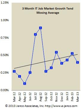 Hiring Trend Moving Average