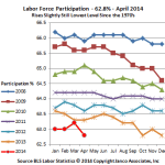 Labor Force Participation Plummets