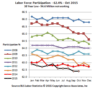 National Labor Participation Rate