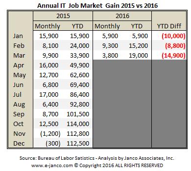 YTD IT job market growth March 2016