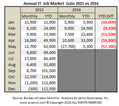 IT job market growth slower than prior year