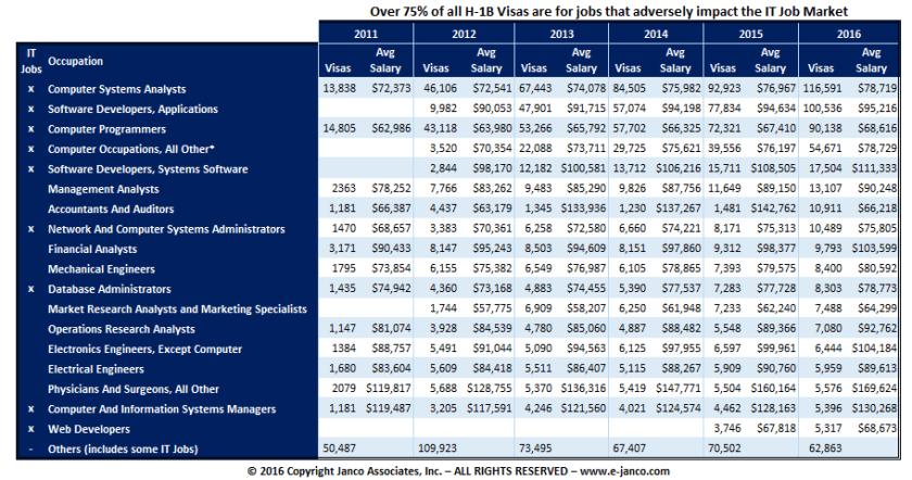 h-1b program IT job families 75% plus of the visa jobs