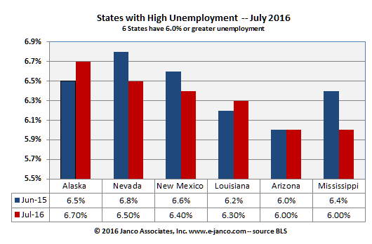 High unemployment states June and July 2016