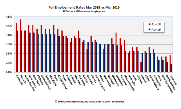 Full Employment States