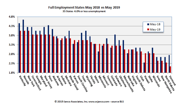 Employment Still Strong -- But
