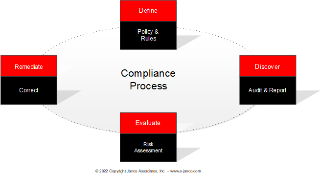 ISO 31000 Compliance
