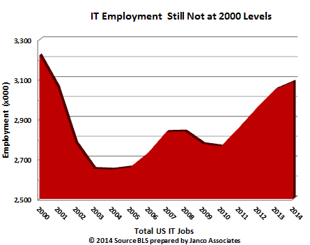 US IT Jobs