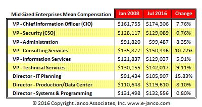 http://www.e-janco.com/salary.htm