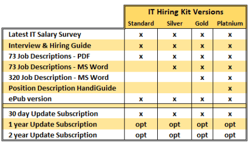IT Hiring Kit Versions