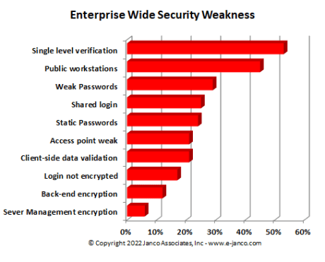 Enterprise Wde Security Weaknesses
