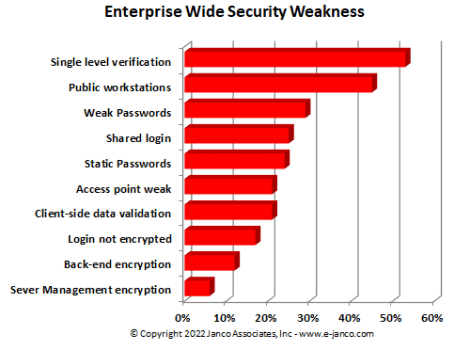 Top 10 Security Weakness