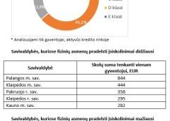Skirtingų Lietuvos savivaldybių gyventojų įsiskolinimai skiriasi dešimtis kartų