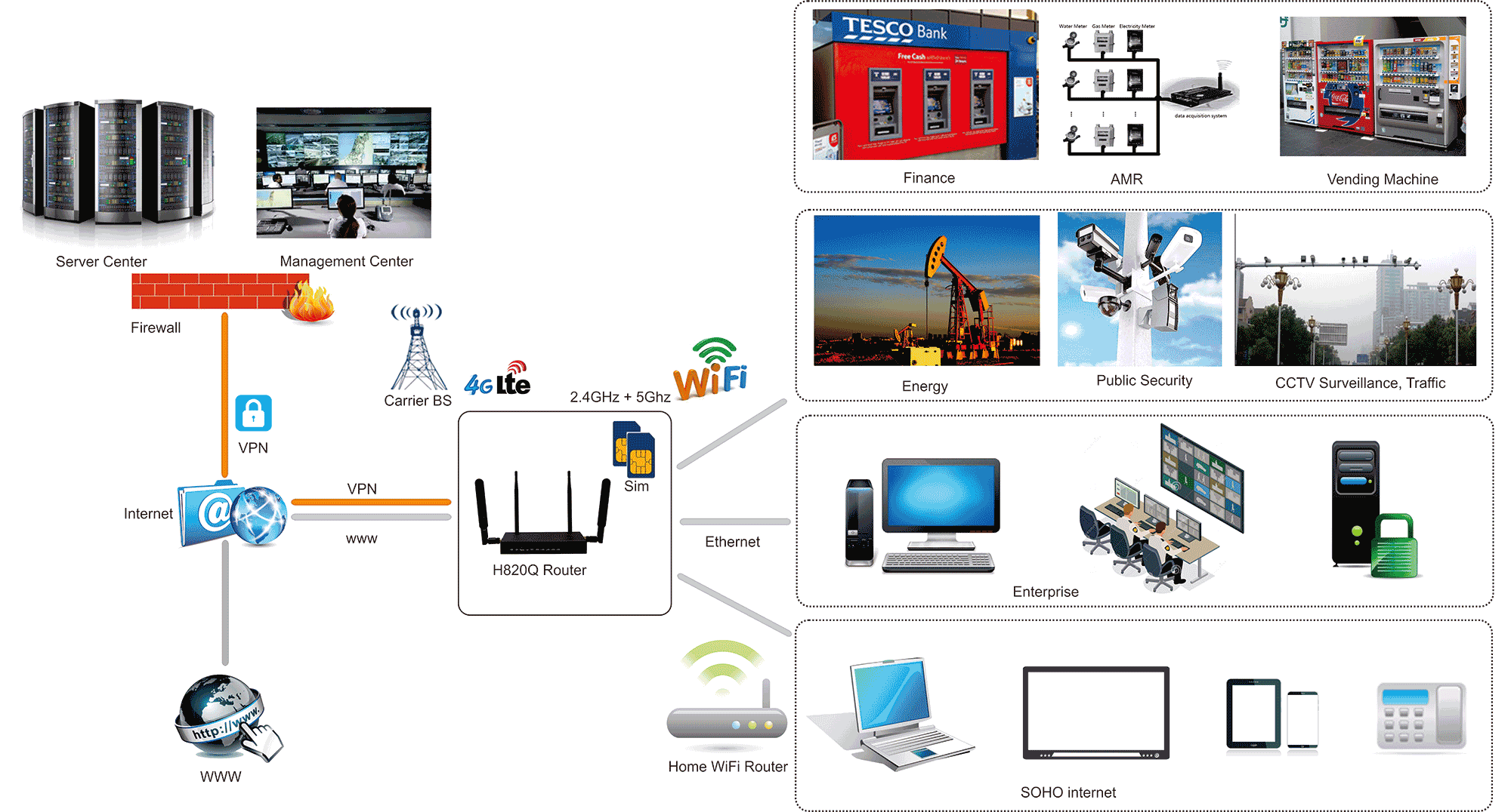 hight resolution of h820q 4g router topology diagram