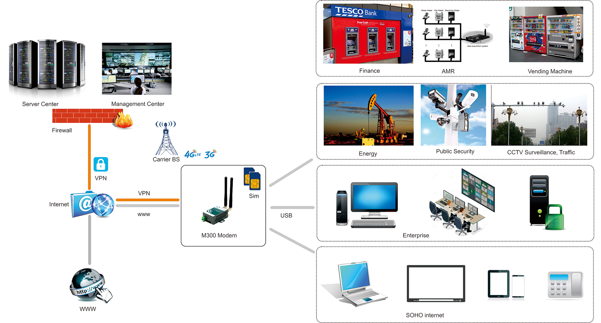 block diagram of sim card 3 way tacker dual modem 4g with slot