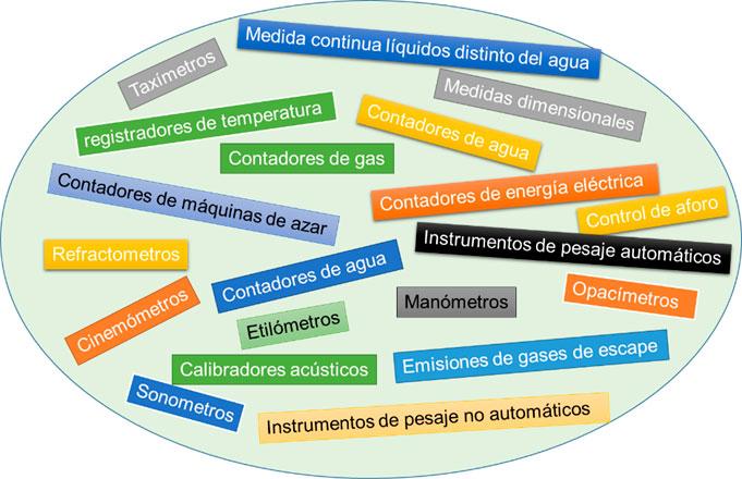 Fig 3: Instrumentos sometidos a control metrológico