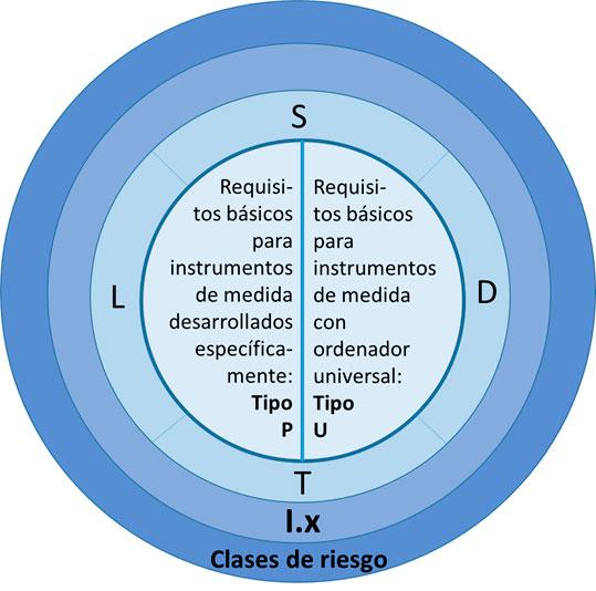 "Figura 1: Estructura modular de la Guía WELMEC 7.2 ""Software"""