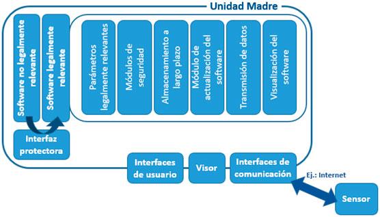 Figura 3. Arquitectura de referencia con conexión remota del sensor.
