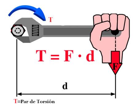 Figura 2: Esquema de la definición de la magnitud par de torsión.