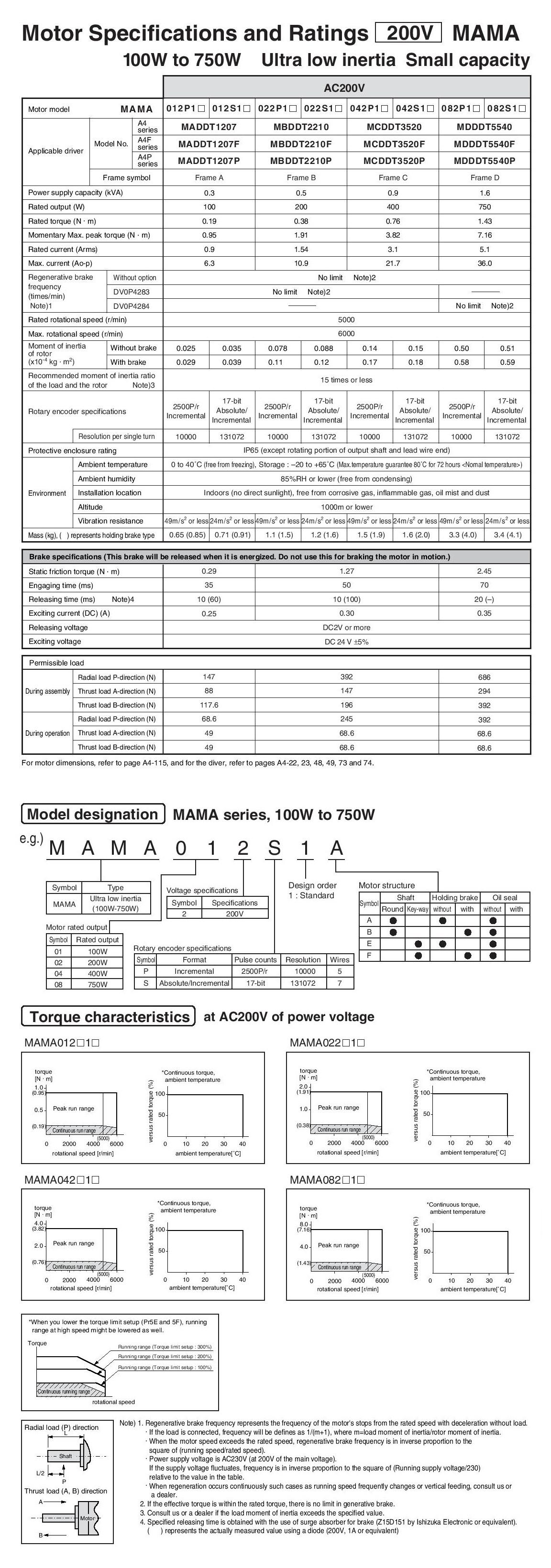 Panasonic: AC Servo Motors (MAMA A4 Series)