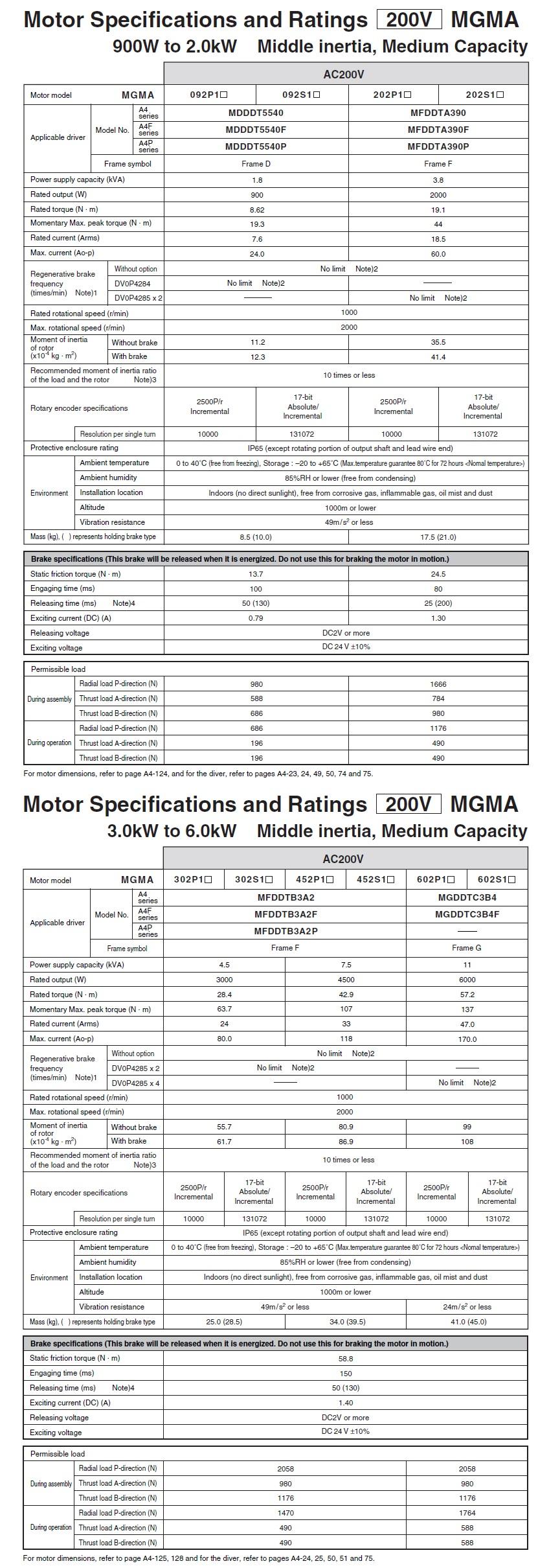 Panasonic: AC Servo Motors (MGMA A4 Series)