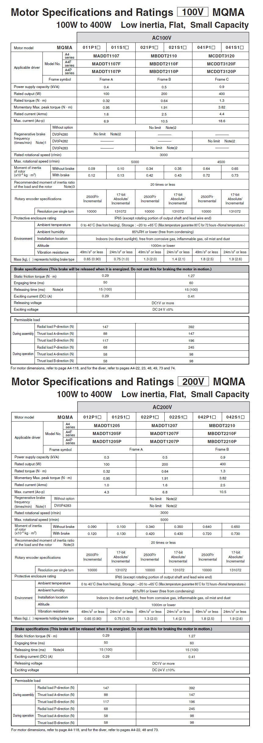 Panasonic: AC Servo Motors (MQMA A4 Series)