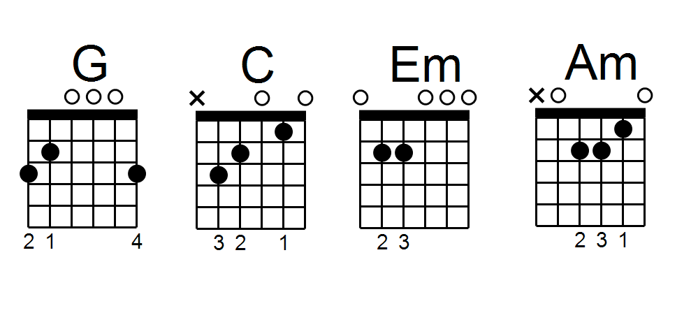 Easy-to-follow tips for guitar chord progressions: a