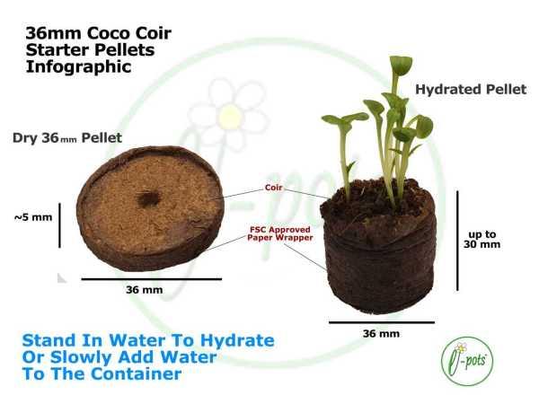 36mm coir pellets infographic