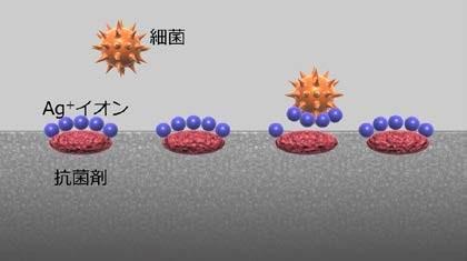 獨自の抗菌技術「Hydro Ag」の活用で抗菌・抗ウイルス効果が長く持続する 抗ウイルスフィルム「Hydro Ag」VIRUS ...